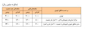 جدول-تسهیلات